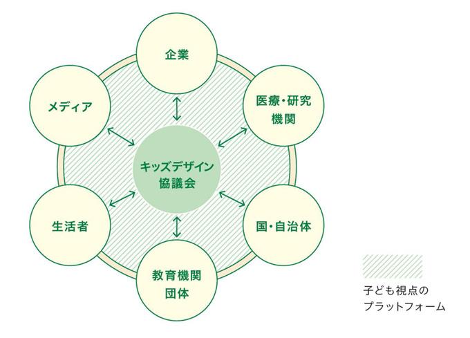 協議会の社会的役割