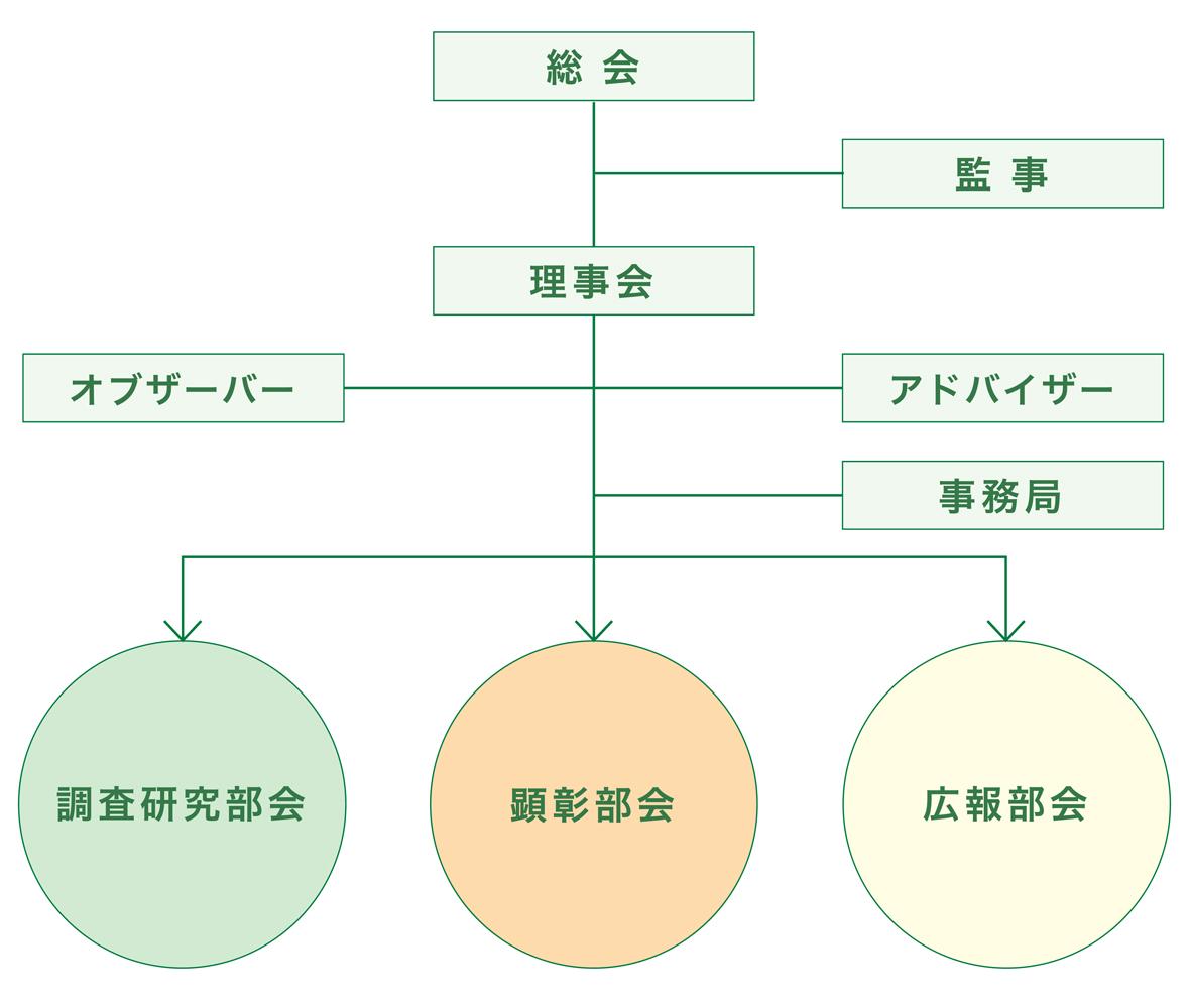 協議会の運営組織体制