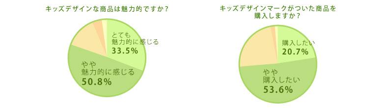 デザイン賞 キッズデザイン・ラボ02