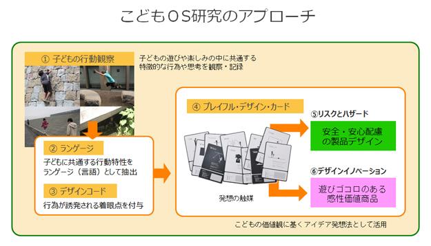 デザイン賞 キッズデザイン・ラボ06