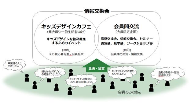 デザイン賞 キッズデザイン・ラボ17
